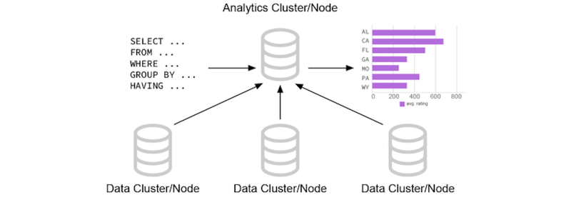 A graphic showing remote cluster nodes for the Couchbase analytics service