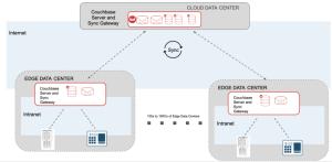 Edge Computing: Couchbase Server and Sync Gateway at Edge Data Center
