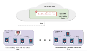 Peer to Peer Sync in Disconnected Environments