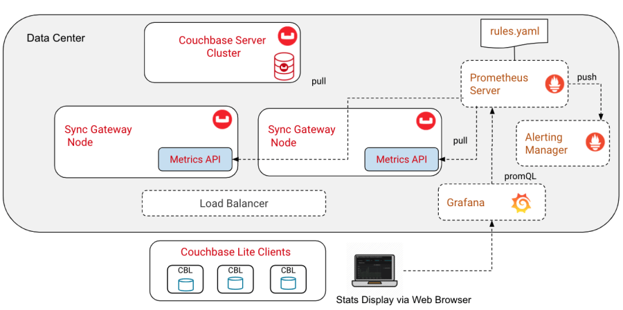 Typical Couchbase Mobile Setup With Monitoring