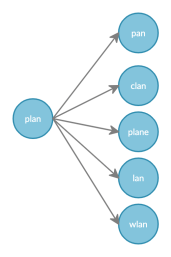 word-tree of edit distanced terms for `plan`
