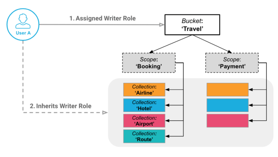 Role-based access control on Couchbase Scopes and Collections Example