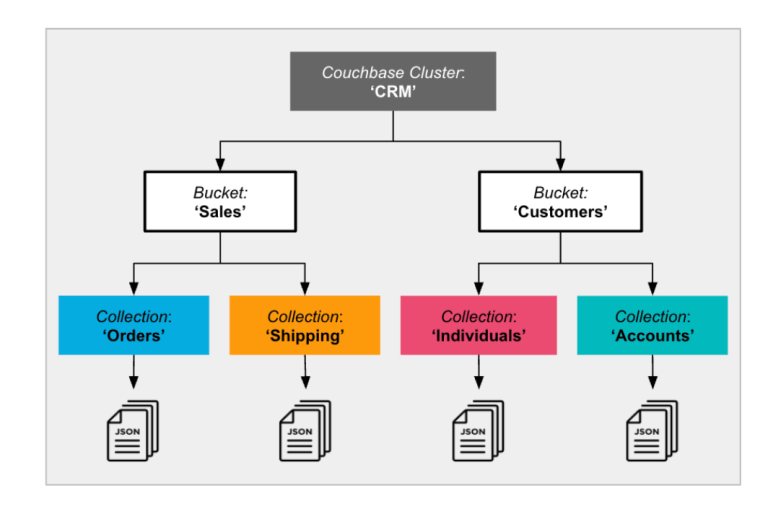 Microoservice consolidation