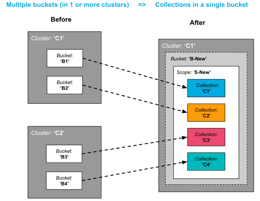 Consolidating Couchbase Buckets into a single Bucket with multiple Collections