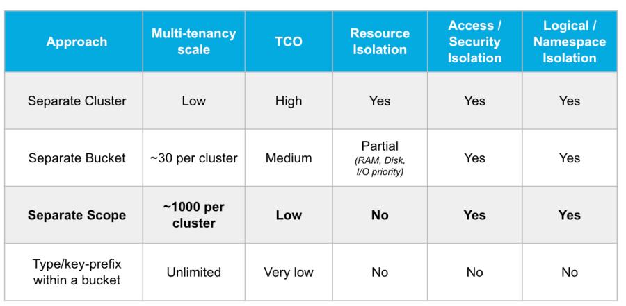 Multi-tenant Architecture Choices