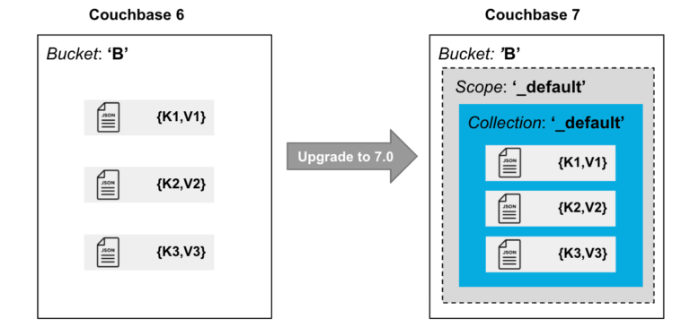 Document architecture from Couchbase version six to seven