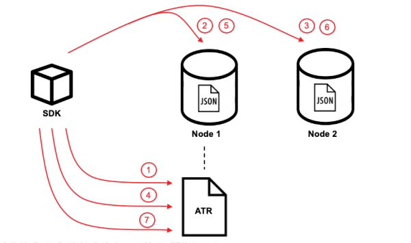 distribute transaction flow