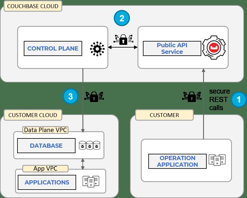 Couchbase Cloud API Information Flow