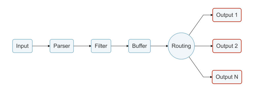 Fluent Bit being used for multiple output destinations