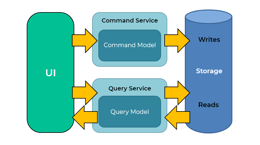 An architecture diagram of an index partition being used for Command and Query Responsibility Segregation (CQRS)