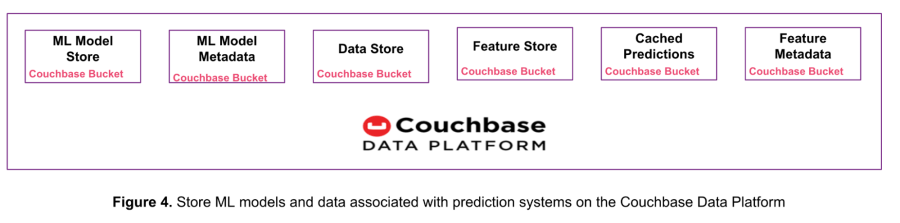 The Couchbase Data Platform used as a ML model store for a prediction serving system