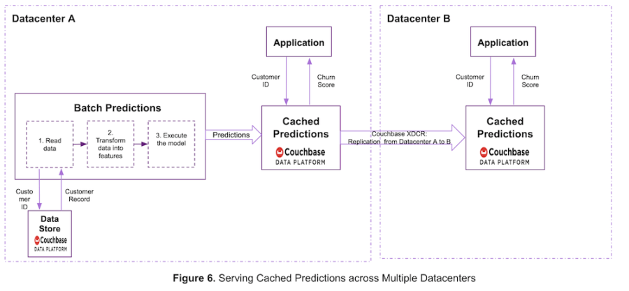 Cached machine learning predictions across multiple data centers in Couchbase