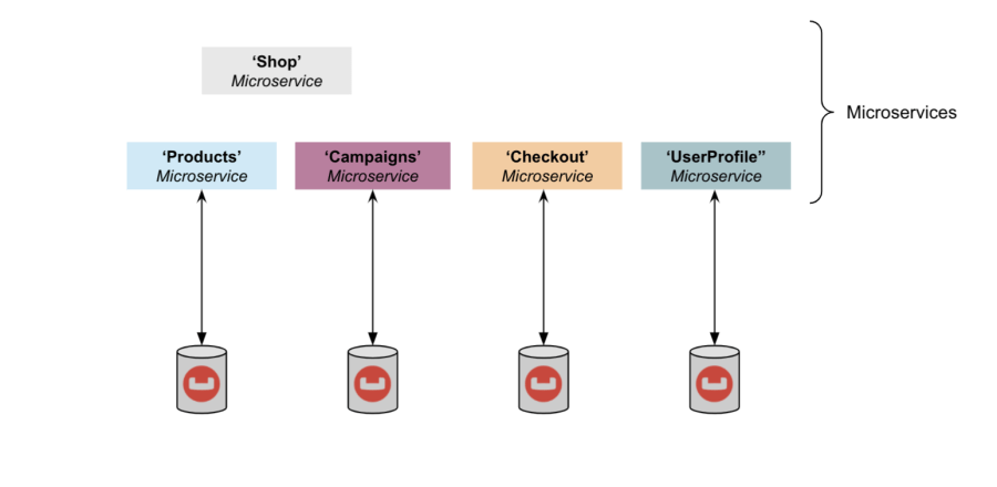 An architecture with a dedicated Couchbase Server cluster per microservice