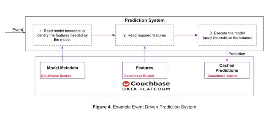 Event-driven prediction serving system using Couchbase