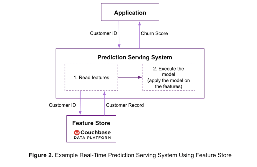 Using Couchbase as a feature store for a real-time prediction serving system
