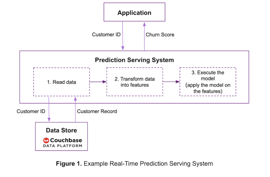 Using raw data for real-time predictions with Couchbase