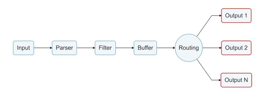 Architecture diagram of data routing using Fluent Bit