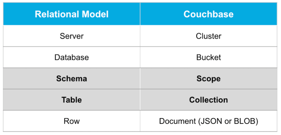 A table comparing the relational data model with Couchbase scopes and collections