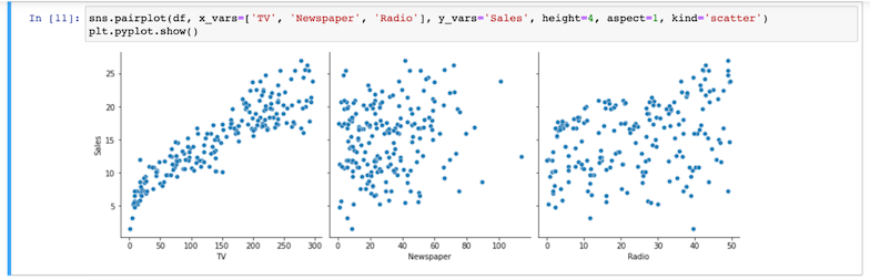 Categorical variable correlation using scatter plots for data visualization