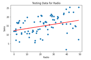 Linear regression testing data using the radio variable