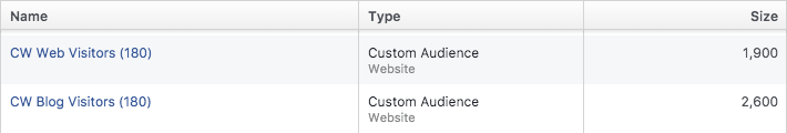 Creativeworks FB Custom Audience Overlap 01