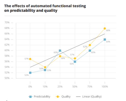 functional_tests_effect_on_predictability_and_quality
