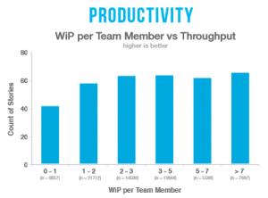 productivity_vs_wip