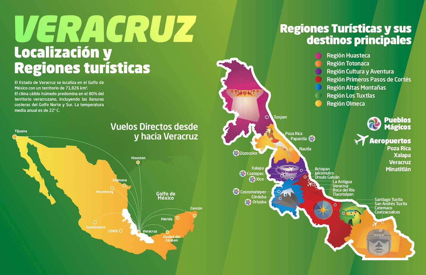 Tours para acompañantes en Veracruz