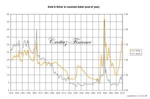 or et argent depuis 1820 adapté de l'inflation
