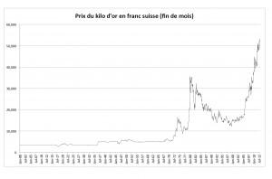 kilo or en chf debut siècle