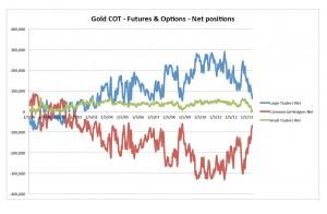 gold cot depuis 1999