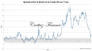 spread entre le brent et le cruda oil sur 7 ans 9-8-13