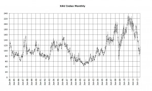 XAU index monthly