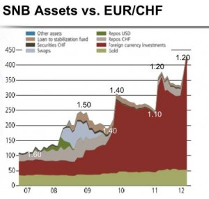 SNB-Reserves-vs_-EURCHF