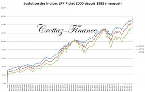 evolution indices pictet depuis 1985