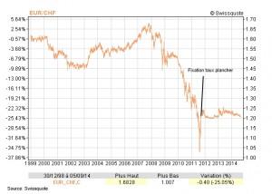 CHF euro 1998 - 2014
