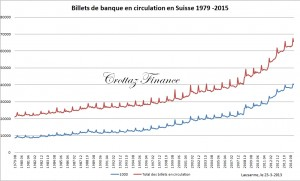 billets en circulation suisse 1979-2015