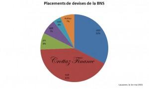 placement devises BNS gaph