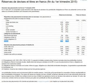 reserves de devises et titres en CHF BNS