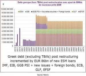 grece dette hors tbills