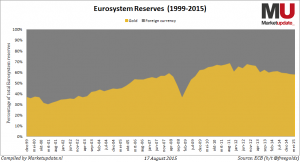 eurosystem-reserves-gold-v2