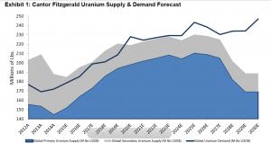 Uranium Supply and Demand Cantor 29.10.15