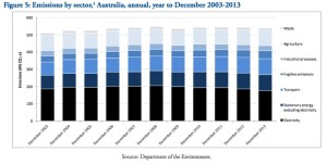 From the latest report on Australia's greenhouse gas emissions, published by the federal Department of the Environment in April this year. Quarterly Update of Australia's National Greenhouse Gas Inventory: December 2013. Click to enlarge