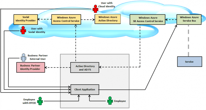 windows pki diagram mono microphone wiring secure identity and blogs azure as the shows below all participants within such federation form a cycle of trusts one can easily extend federated authentication for