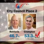 Live Blog: 2019 City Council Election