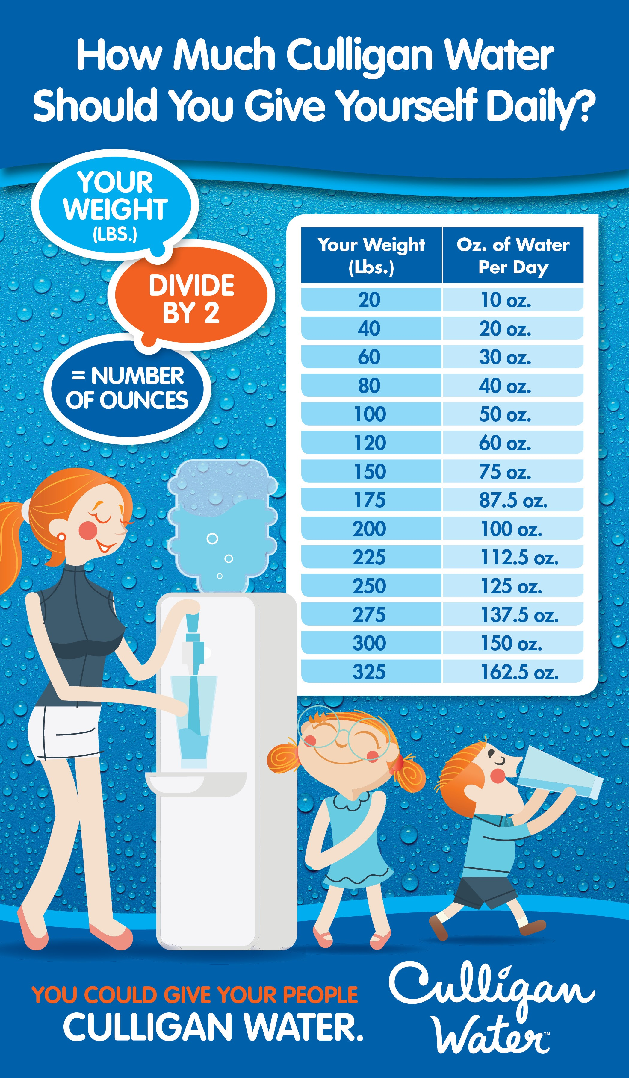 Weight_Water_Infographic | Culligan of West Central Missouri