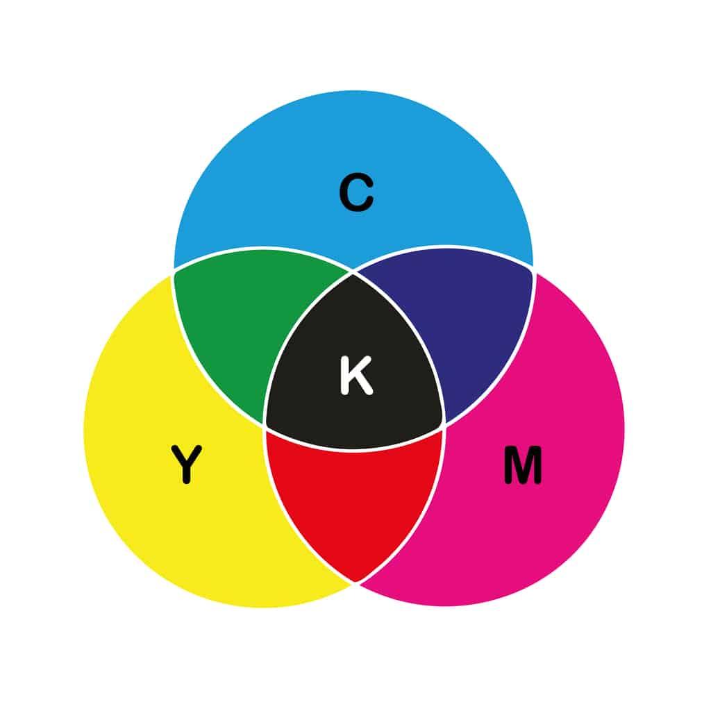 CMYK diagram