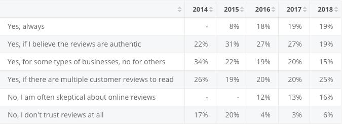 Customer Reviews Statistics