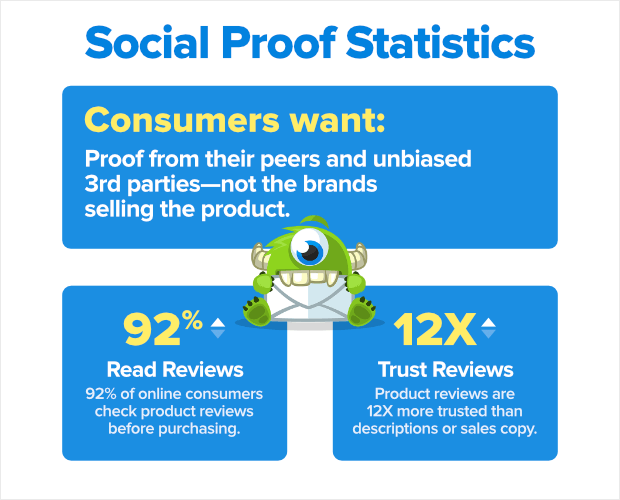 Social Proof Ststistics on FOMO