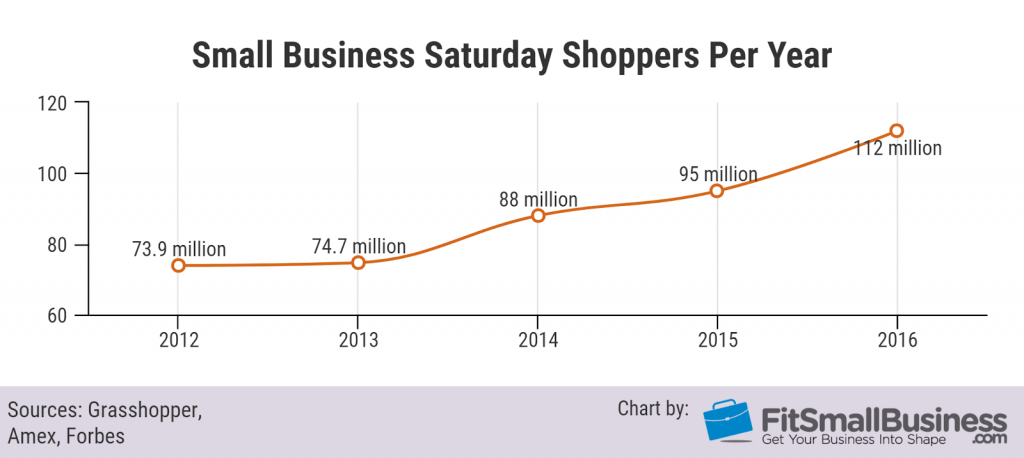 Graph of small business Saturday shoppers per year